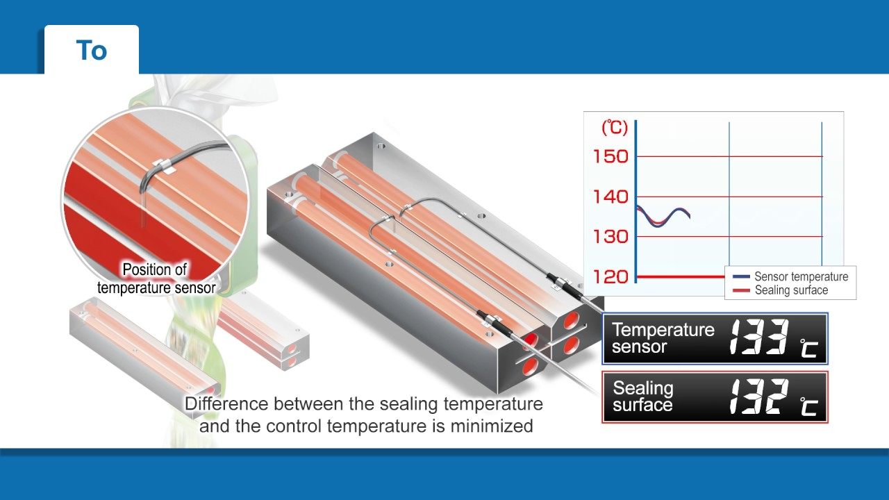 E5_D TC: Perfect sealing temperature control for packaging machines (1)